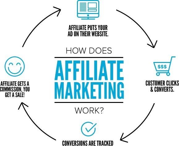 Những cách kiếm tiền từ Blog đơn giản hiệu quả.