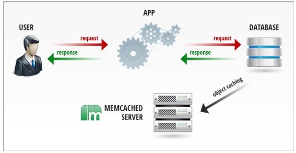 Hướng dẫn kích hoạt Memcached trên hosting HawkHost