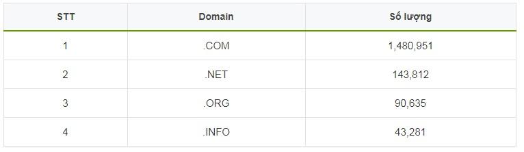 NameSilo tăng gấp đôi chỉ trong 1 năm